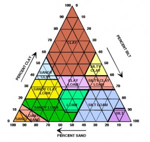 soil_triangle